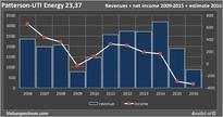 Analysts foresee less earnings Patterson-UTI Energy