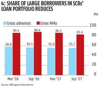 Statsguru: Twin balance sheet problem