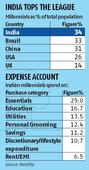 Indian millennials are emerging as chief wage earners; what they want