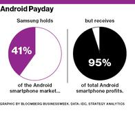 Google Makes Android, but Samsung Makes All the Money