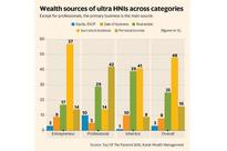 India's rich prefer real estate and gold over stocks and bonds