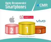 OnePlus beats Apple and Samsung to emerge as most trusted phone brand in India : CMR