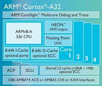 ARM outs resource-rich MCU aimed at wearable IoT devices