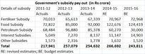 DBT may have saved just Rs 15,000 cr for Modi govt but potential is Rs 70,000 cr a yr