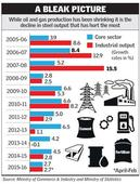 Annual core sector growth at decade low as steel drags