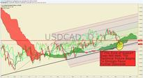 Title: USD/CAD Technical Analysis: CAD Building Momentum Into LT Support