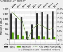 PATTERSON-UTI ENERGY, INC.: Patterson-UTI Reports Drilling Activity for April 2013