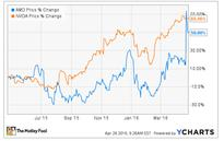 NVIDIA vs. AMD: Which Is the Better Buy?
