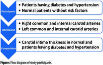 Carotid intima media thickness evaluation by ultrasound comparison amongst healthy, diabetic and hypertensive Pakistani patients