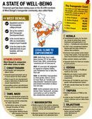 Social inclusion: Bengal govt rains sops on transgenders