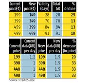 New Year Offer: Reliance Jio shows telecom price war is far from over