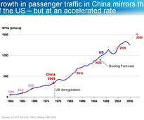 Is China The New Growth Market For United Continental?