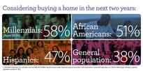 Wells Fargo Hosts National Housing Panel, Shares Annual Homeownership Survey Results