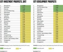 Metro Manila beats Tokyo, Singapore in most attractive hubs for developers
