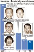 House of Councillors election 2016 / Celebrities, 3rd-pole candidates on the wane
