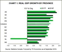 'The worst is in the rear view mirror': TD says Alberta will lead GDP growth in 2017 and 2018