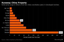 Shenzhen Property Triples Leaving New York, Tokyo in Dust: Chart