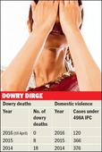 Dowry deaths drop, not harassment