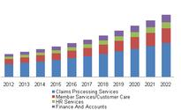 Healthcare Payer BPO Market To Witness Exponential Growth, Revenue To Reach $34.2 Billion By 2022: Grand View Research, Inc.