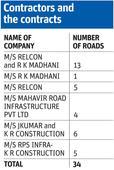 Road scam: BMC sends show-cause notices to contractors