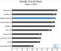 BlackBerry KEYone Battery Life Test