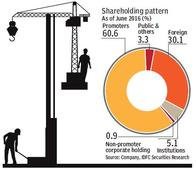 Underperformer rating on Sobha Developers : Another soft quarter
