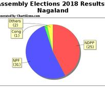 Live: Nagaland assembly elections 2018 results