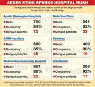 Delayed vaccine and vexed dengue