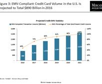 U.S. EMV Migration Makes Progress Despite Merchant Certification Bottleneck