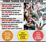 Sharp fall in students strength
