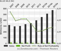 BLUE NILE INC: Blue Nile Announces First Quarter 2013 Financial Results