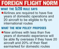 Rule leeway for new airlines