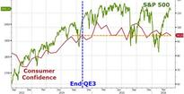 Consumer Confidence Stagnant Since The End Of QE3 As Wage Growth Hopes Fade