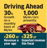 Car rental company Carzonrent to invest Rs 133 crore in its self-drive business Myles