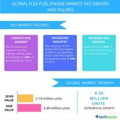 Top 5 Vendors in the Flex-fuel Engine Market from 2016 to 2020: Technavio