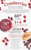 Landmark study suggests cranberries can decrease use of antibiotics