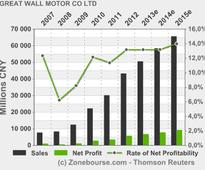 GREAT WALL MOTOR CO LTD: GWM sells 66,800 units in April with year-on-year growth of 41%