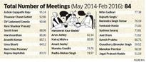 Non-BJP ministers in Modi government more involved in Cabinet meetings