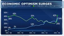 BREAKING:&nbsp Optimism on economy, stocks surges since Trump election: CNBC survey