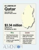 Qatar spends big to counter charges of lax stance on terror