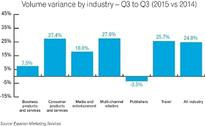 New benchmark data shows positive trend: Email engagement rates are improving despite significant increases in volume