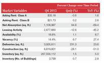 NAI Partners: 4Q2015 Office Market, Economic Outlook not a 'V' but 'U'