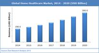 Global Home Healthcare Market, The study provides significant information of 2014 along with a forecast from 2015 to 2020 based revenue (USD Million).