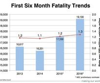 Traffic Fatalities Continue to Rise; Up 9% in First Half of Year