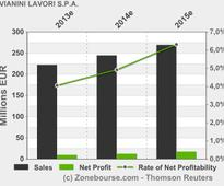 VIANINI LAVORI S.P.A.: Availability minutes of the shareholders' meeting 2013