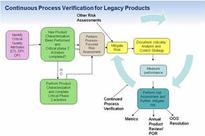 Following FDA Guidance: Continuous Improvement In An Outsourced Environment