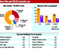 Franklin India Prima Fund: Invest