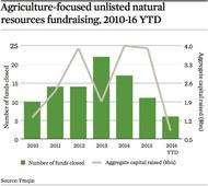 Real Assets: Agriculture - Growth in seed capital