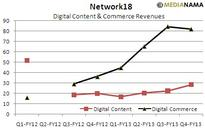 Network18 Digital Commerce Revenues At Rs 81.9 Crore, Content At Rs 28.4 Crore For Q4-FY13