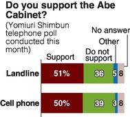 Yomiuri opinion polls include cell phones
